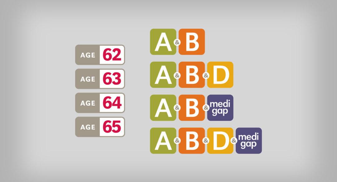 Healthcare Medicare Icons A B D Medigap